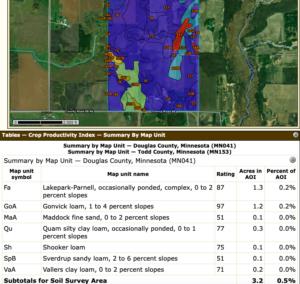 Food plot soils